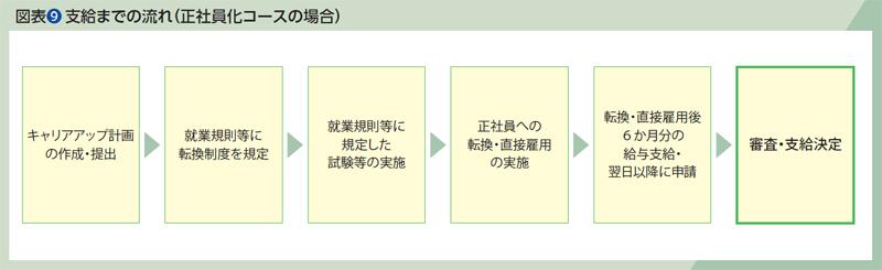 図表(9)支給までの流れ(正社員化コースの場合)