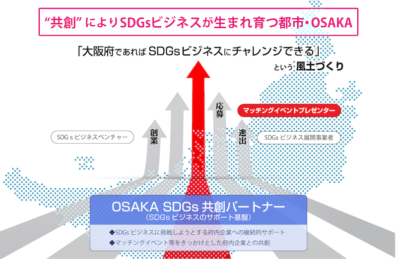 OSAKA SDGs共創パートナー企業